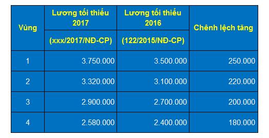 Tính mức lương tối thiểu vùng 2017